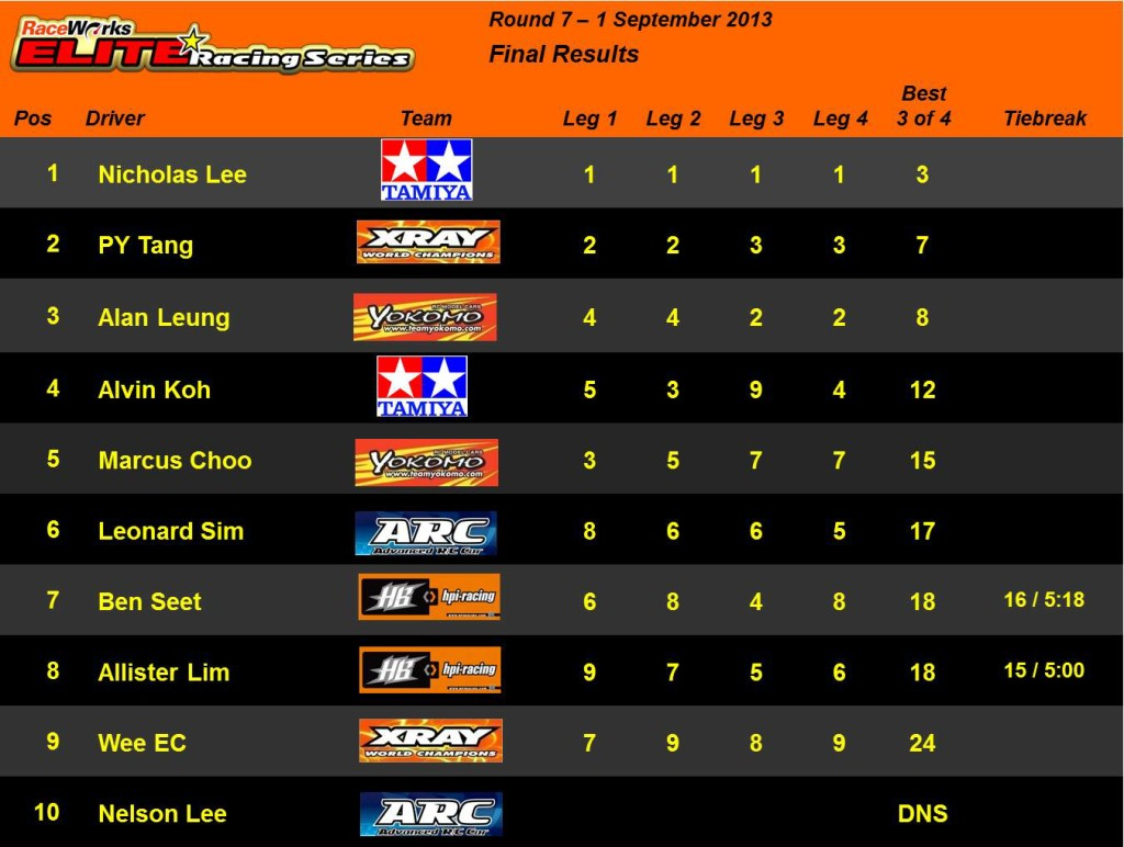 Elite Rd 7 - Final Results