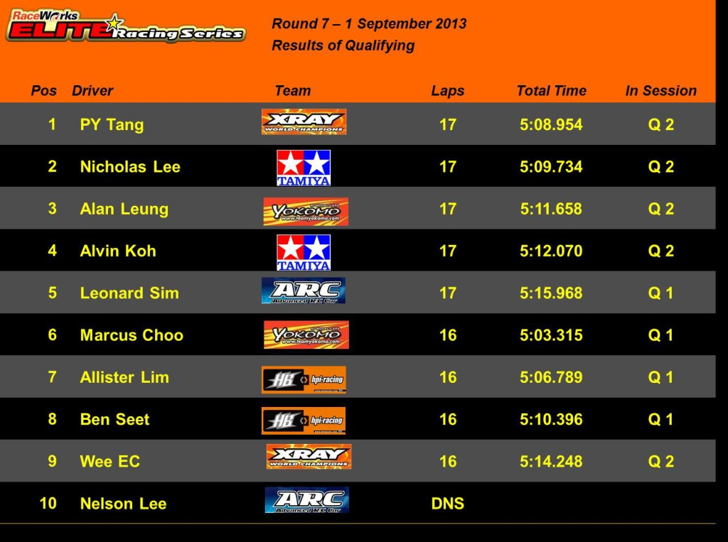 Elite Rd 7 - Qualifying Results