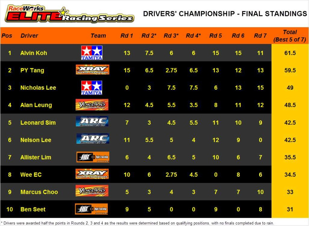 Elite Series - Final Drivers' Standings v2