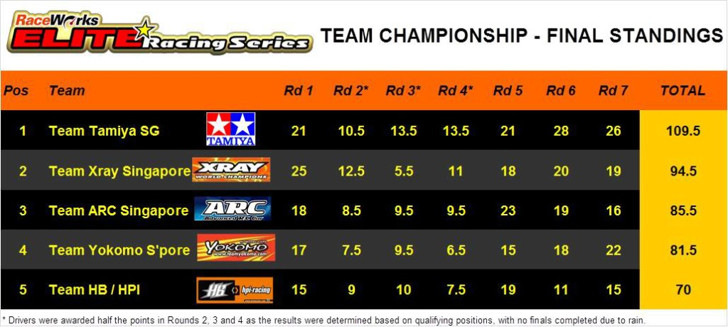 Elite Series - Final Team Standings